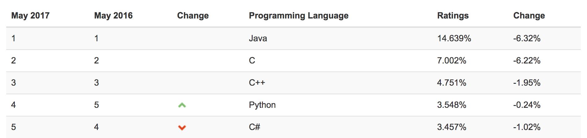 Tiobe Language Ranking Index