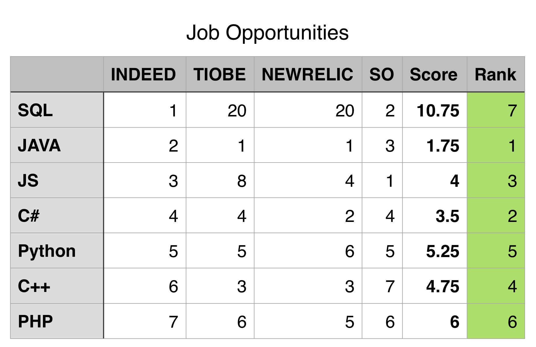 Job opportunities by programming language.