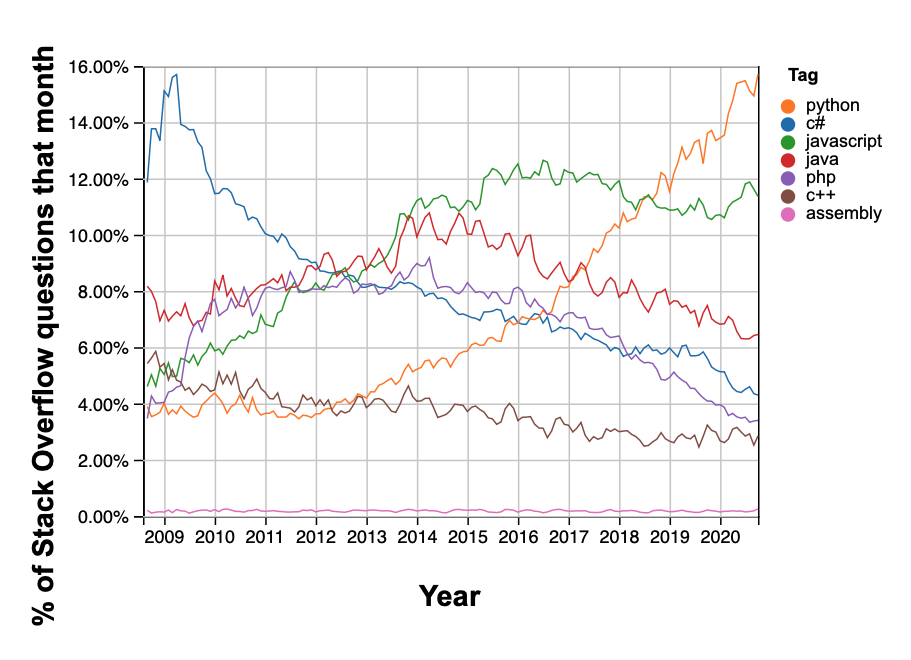 stack overflow search popularity for python
