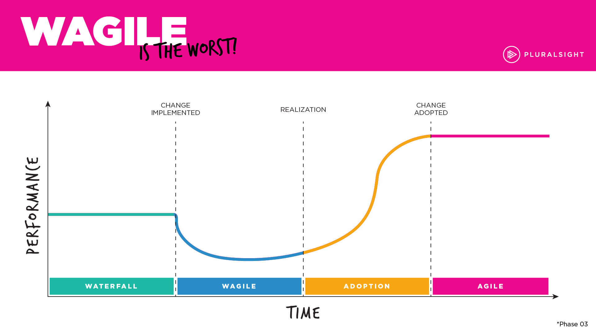 Phase 3: Transition from waterfall to agile