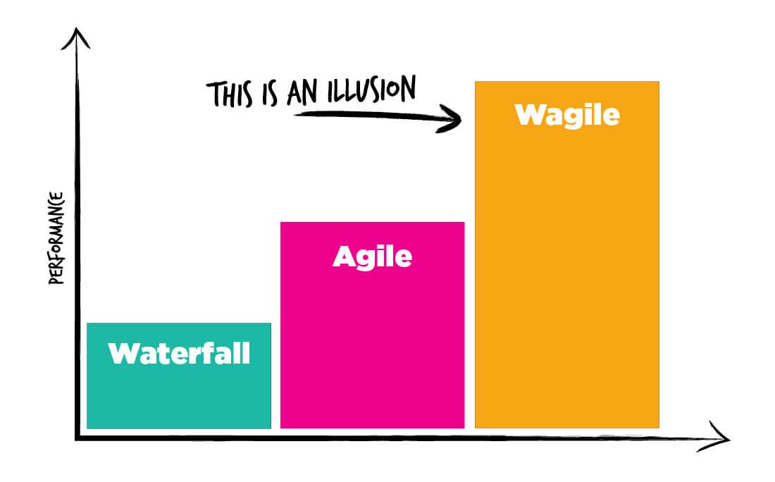 waterfall vs. agile vs. wagile