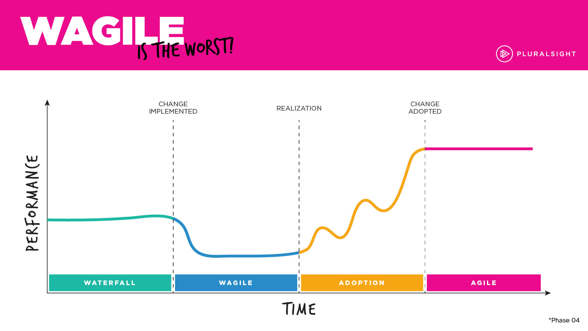 Phase 4: Transition from waterfall to agile