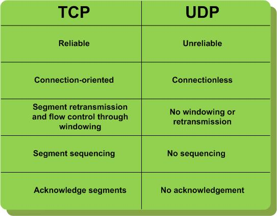 tcp udp difference in hindi