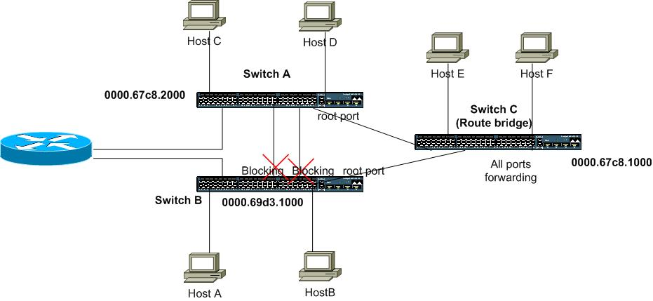spanning tree protocol and switching Stp (spanning tree protocol) example on cisco packet tracer in this post, instead of detaily talk about stp (spanning tree protocol), we will focus on a basic switching loop topology and how stp mechanism helps to avoid this switching loop.