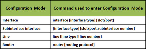Basic Cisco IOS Commands for Routers & Switches | Pluralsight