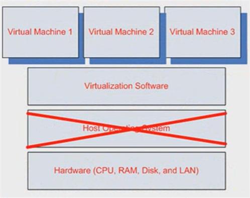 Vmware Esx Server Nedir, Vmware Esx Server Ne işe yarar, Vmware Esxi Server Nedir