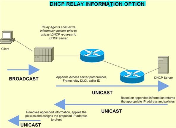 DHCP Relay Information Option
