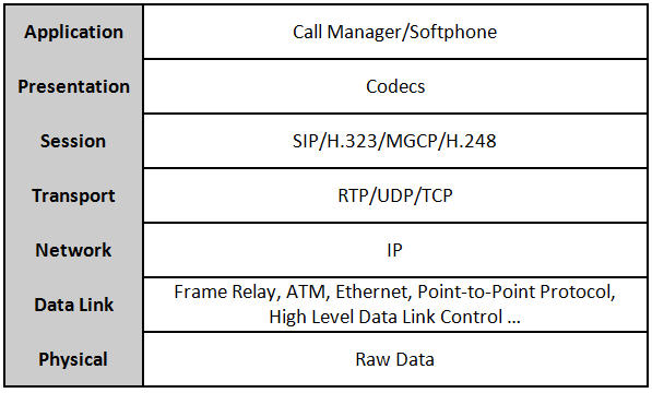VoIP Protocols and the OSI Model