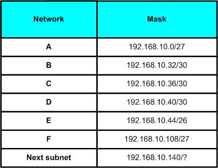Variable Length Subnet Mask - 4