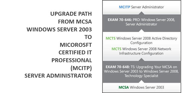 How To Become a Microsoft Certified IT Professional (MCITP) - 2