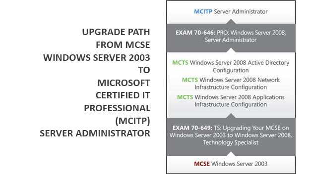 How To Become a Microsoft Certified IT Professional (MCITP) - 3