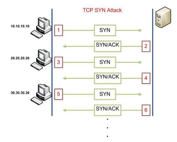 Cisco CCNA Security: Learn Your Enemy - 2