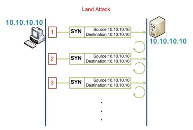Cisco CCNA Security: Learn Your Enemy - Land Attack