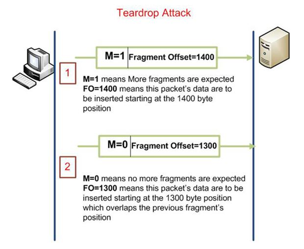 Cisco CCNA Security: Learn Your Enemy - Teardrop Attack