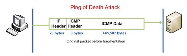 Cisco CCNA Security: Learn Your Enemy - PING of Death