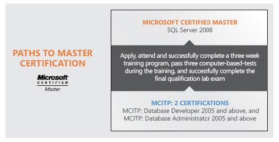 SQL Server 2008 Certification Guide | Pluralsight