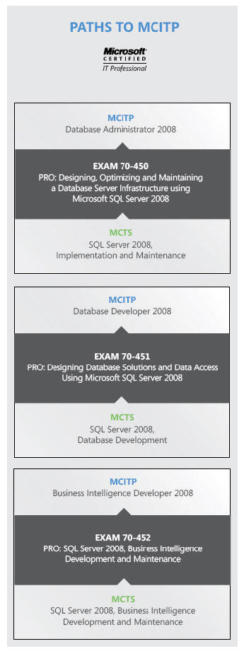 Sql Server 2008 Certification Guide Pluralsight