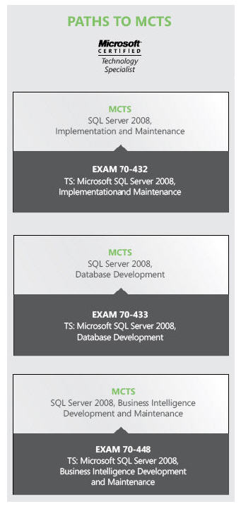 SQL Server 2008 MCTS Certifications