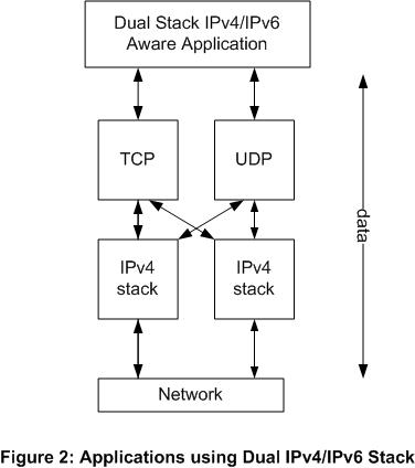 IPv6 Implementation  - Figure 2