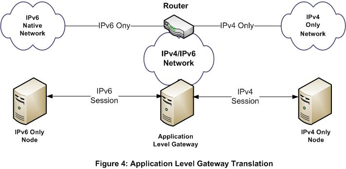 IPv6_implementation_diagrams_figure4