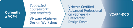 VCP Cert Guide: How to Become a VMware Certified Professional