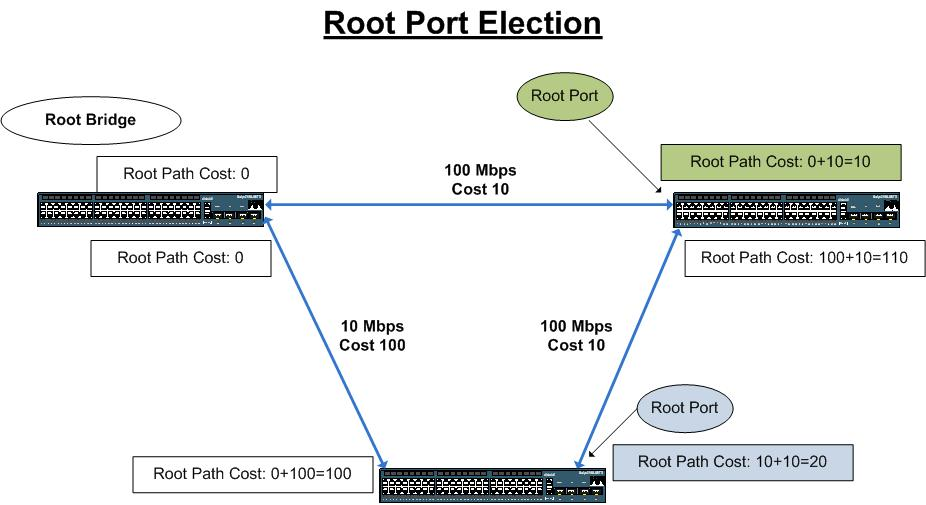 Root Port Election
