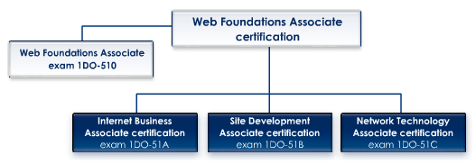 Web Foundations Associate Certification