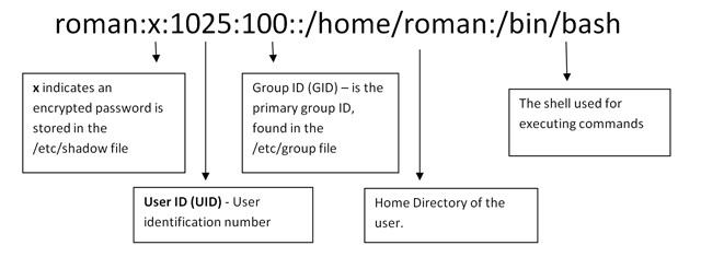 Linux Add User to Group & Other Commands | Pluralsight