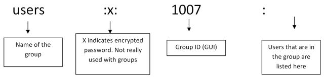 Add User To Linux Group 119