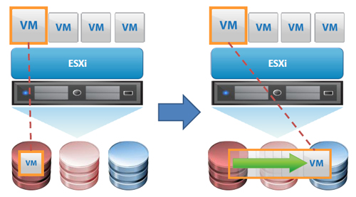 A Graph From Vmware Showing Storage Drs