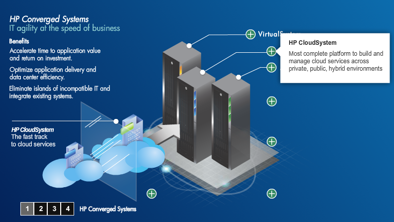 HP Converged Systems