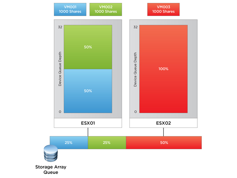 Storage Array Queue Diagram