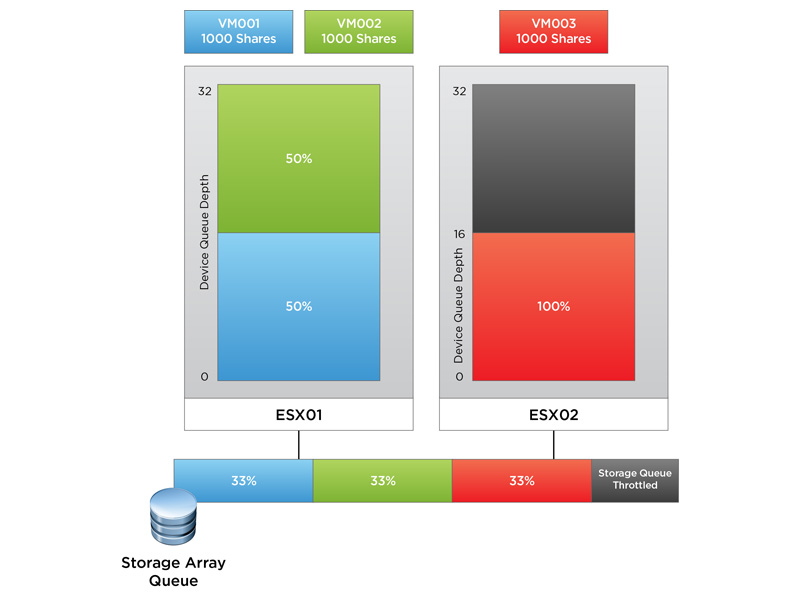Storage Array Queue Diagram 2