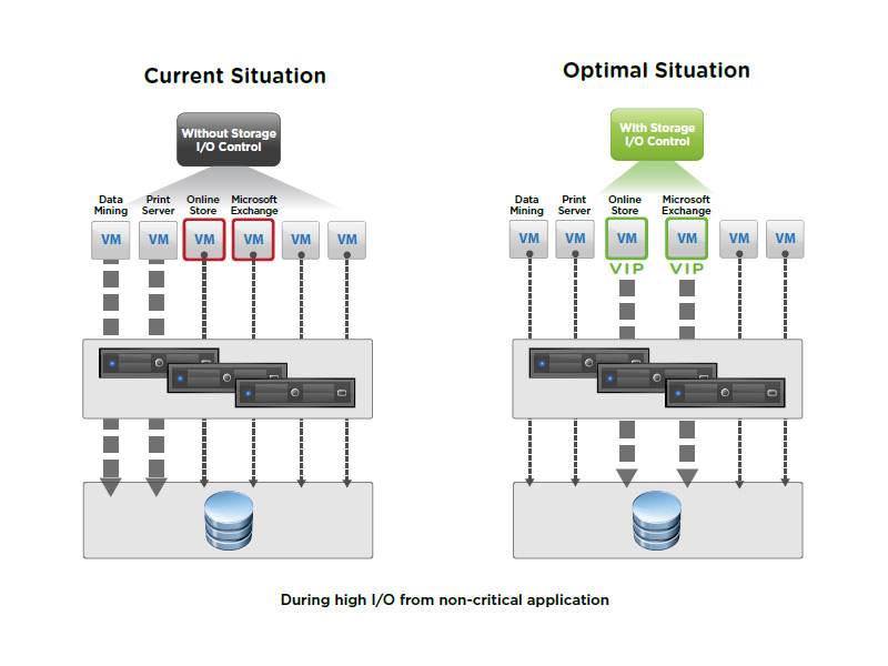 VMware Storage IO Diagram