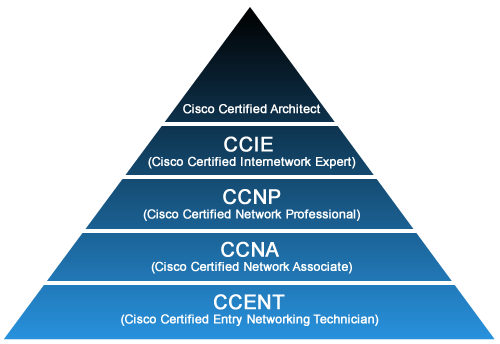 Finding the Right IT Certification Path for the Stack | Pluralsight