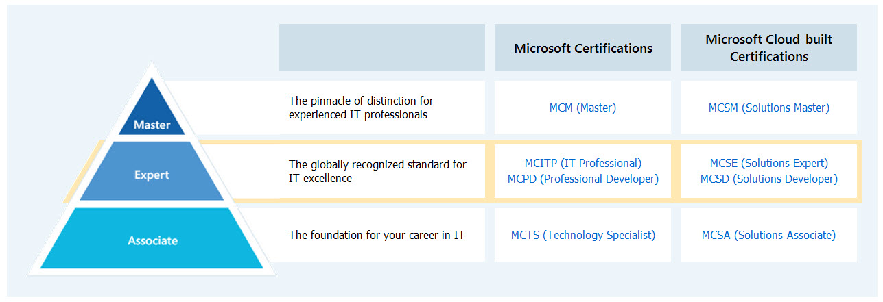 Finding the Right IT Certification Path for the Stack