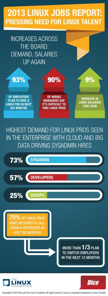 2013 Linux Jobs Report