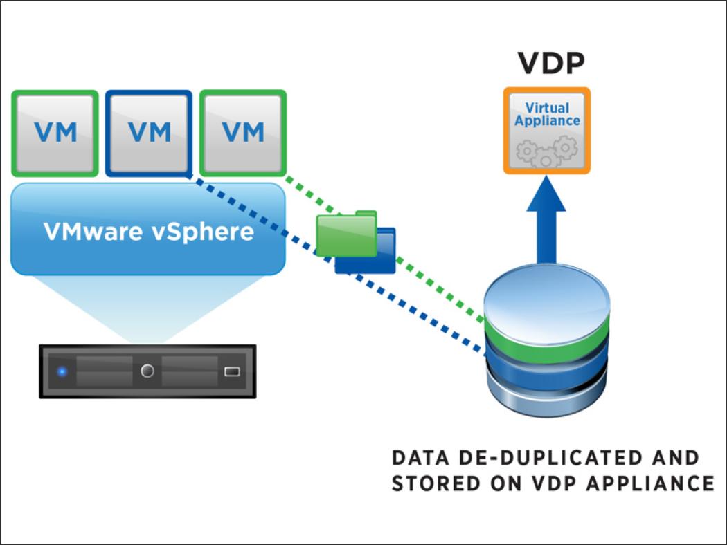 backup vmware server machine