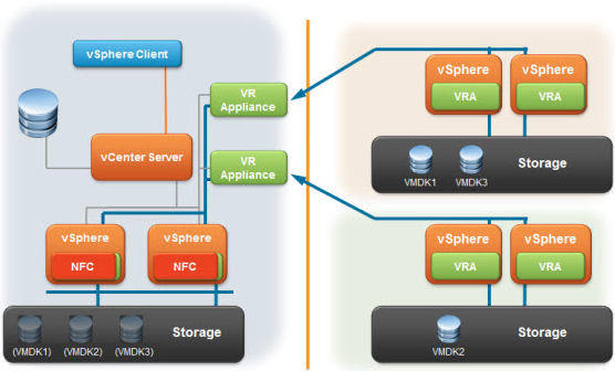 Everything you need to know to implement vSphere replication