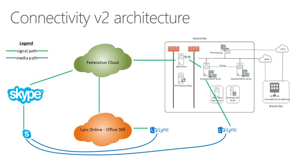 How to prepare for Microsoft's Lync-Skype integration