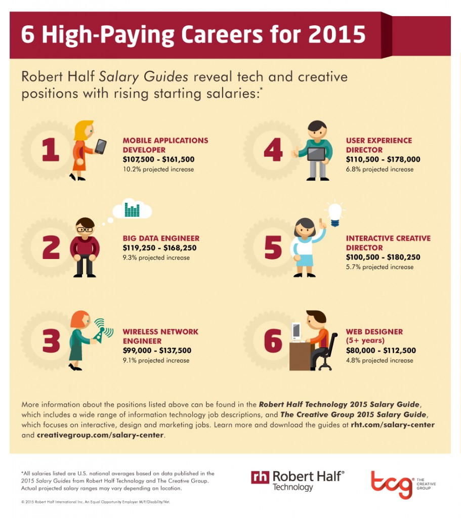 here are 6 tech jobs you ll want to keep an eye on in 2015