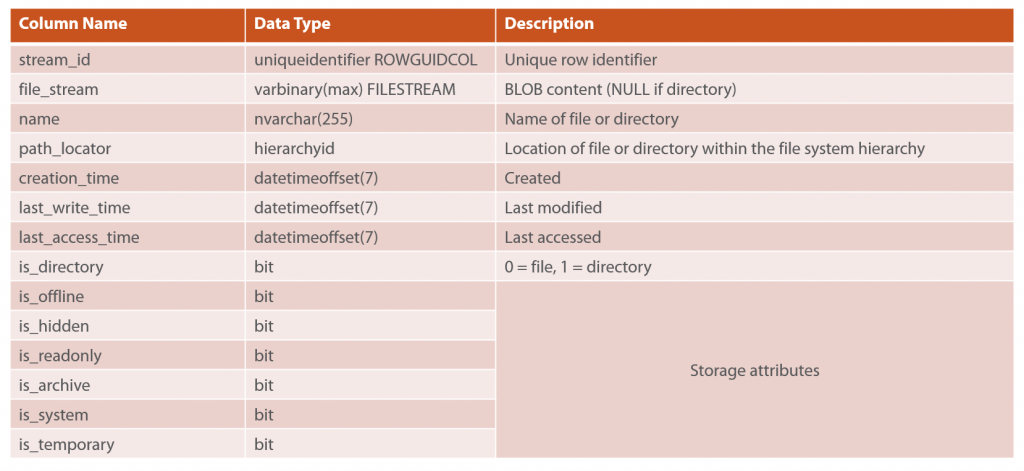 Integrating document BLOB storage with SQL Server | Pluralsight
