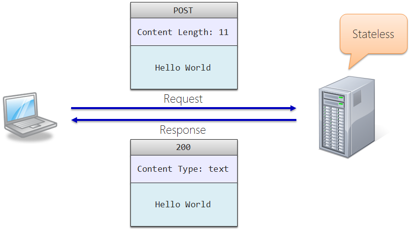 representational state transfer and yahoo Are rest and http the same thing no, they are not roy fielding - representational state transfer (rest) richardsons maturity model what is the richardsons maturity model topics basics (5 recipes) how do i let users log into my restful api caching your rest api.