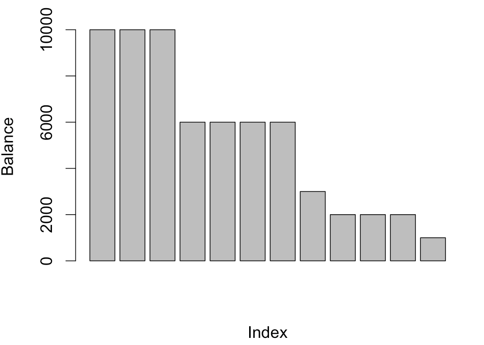 R for business users: data visualization