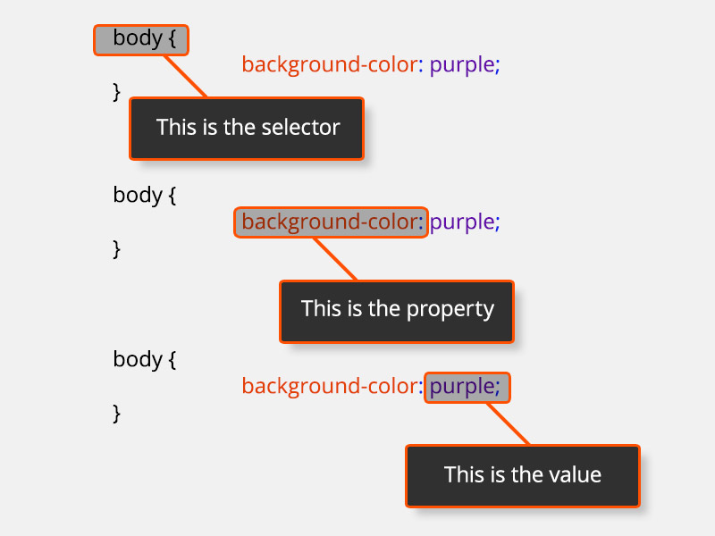 Example of selector, property and value in CSS