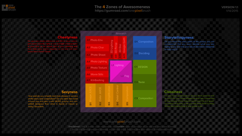 The Four Zones of Awesomeness.