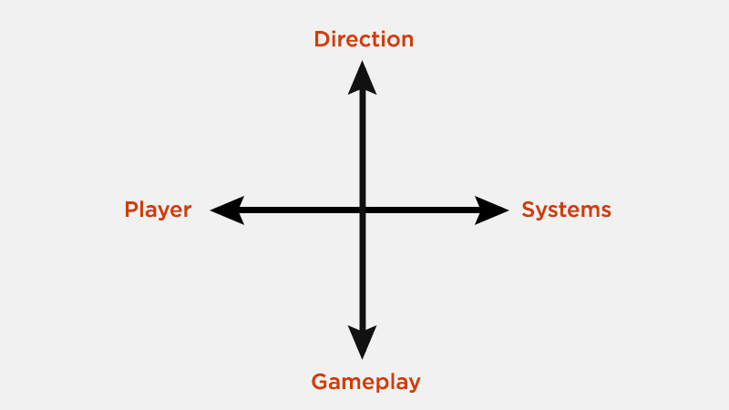 Direction vs Gameplay or Player vs Systems