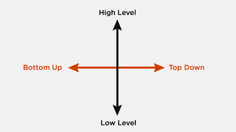 High level vs. low level and bottom up vs top down thinking