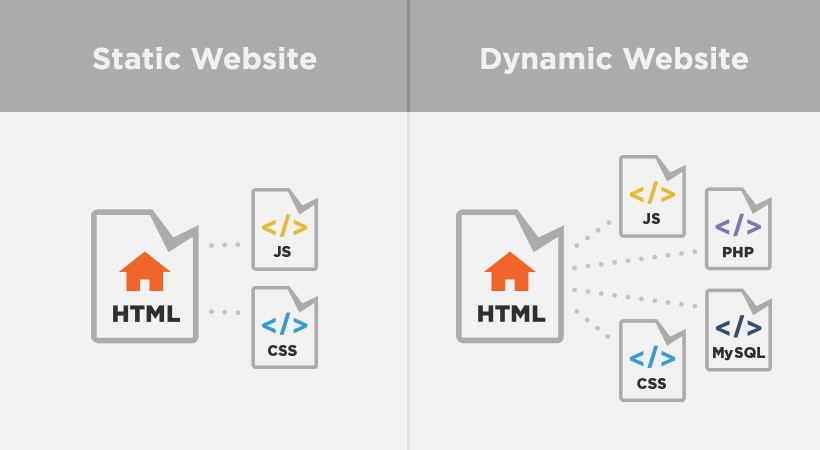 Static And Dynamic Websites: There'S A Difference | Pluralsight