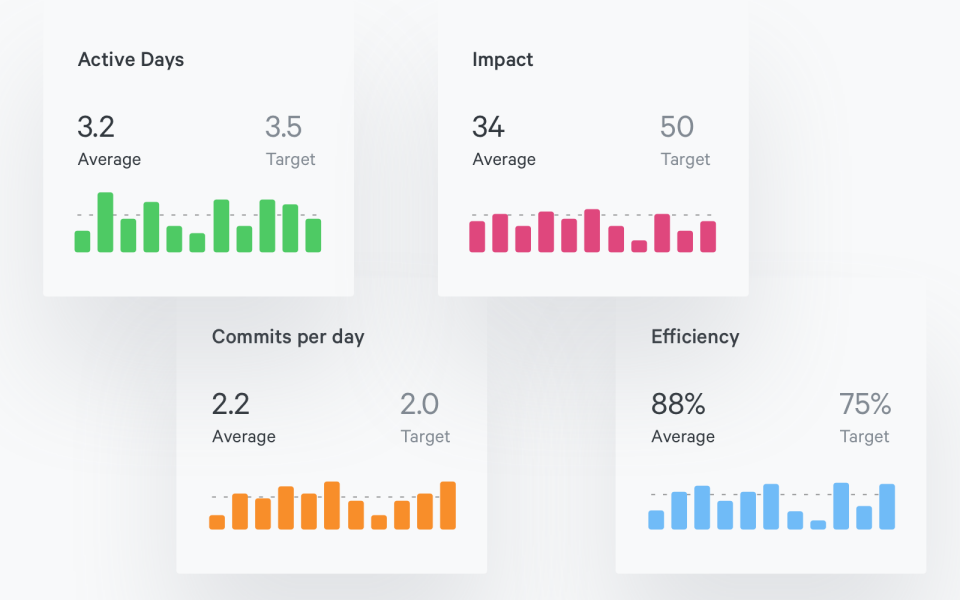 How to Get Pluralsight Insights Delivered Straight to Your Inbox